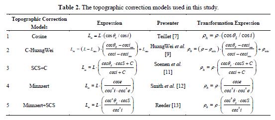 koreksi-topografi-1